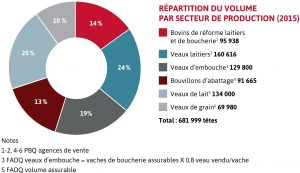 repartition-volume-secteur-production-2015